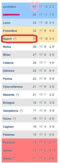 Klasemen Serie A  (12/13) Hingga Pekan 17. Juventus still Capolista :D